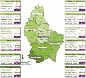 Evolution des prix de vente annoncés moyens par région d'aménagement