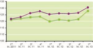 Evolution des indicateurs trimestriels des prix proposés à la vente (en euros co